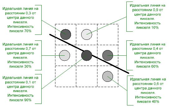 Xiaolin Wu Line Drawing Algorithm : Алгоритм Ву разложения отрезка в растр со сглаживанием