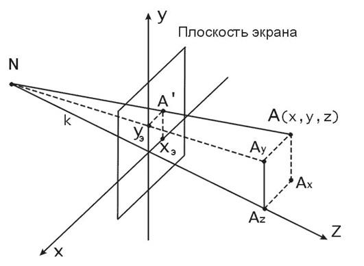 Центральная (перспективная) проекция