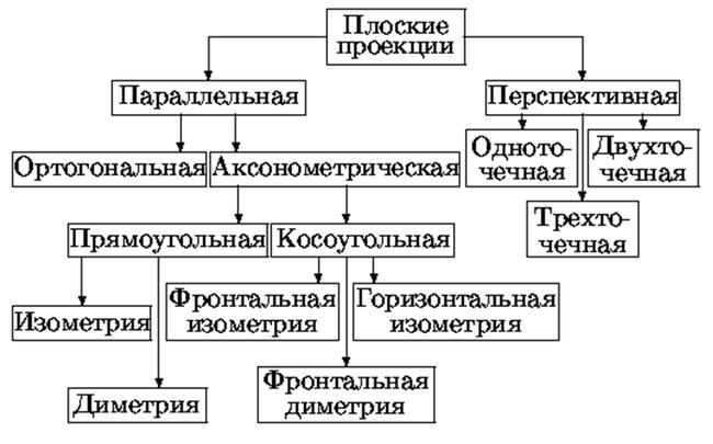 Классификация плоских проекций
