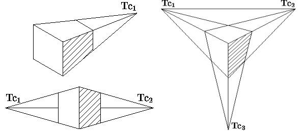 Центральные проекции